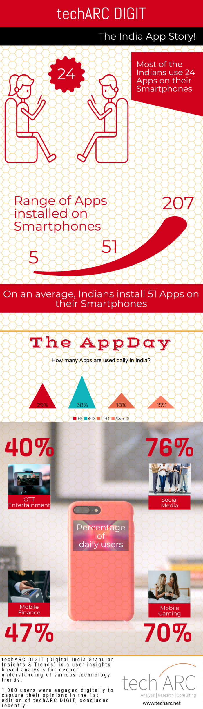 India App engagement is on the rise | DigiAnalysys